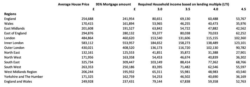 Generation Buy Table 1: House prices by region