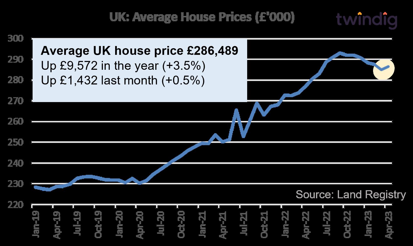 Average house prices UK