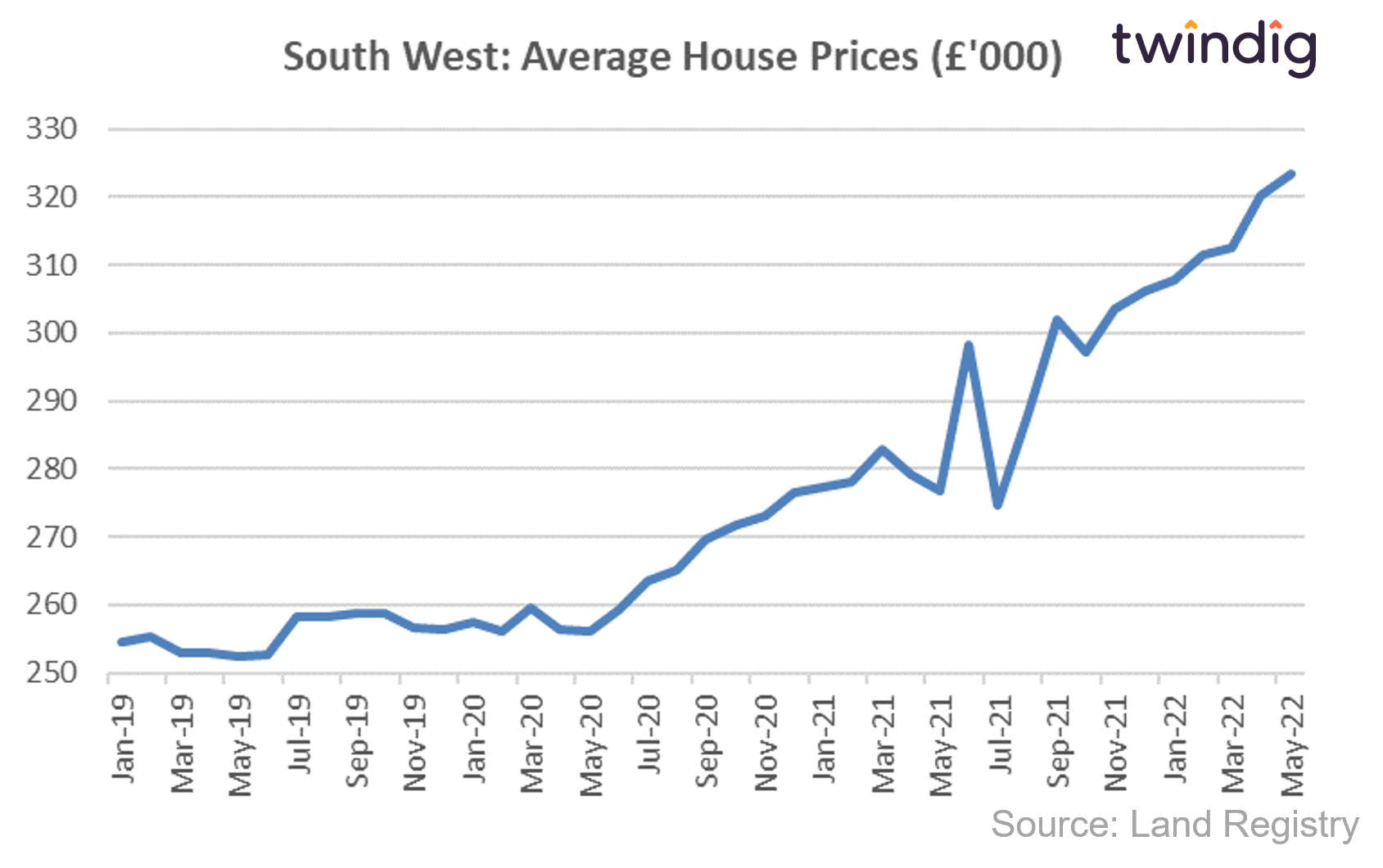 House price graph chart showing average house prices in the South West