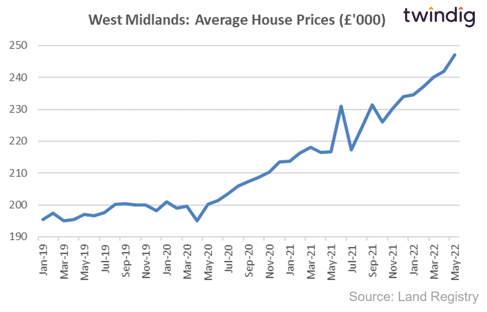 House price graph chart showing average house prices in the West Midlands