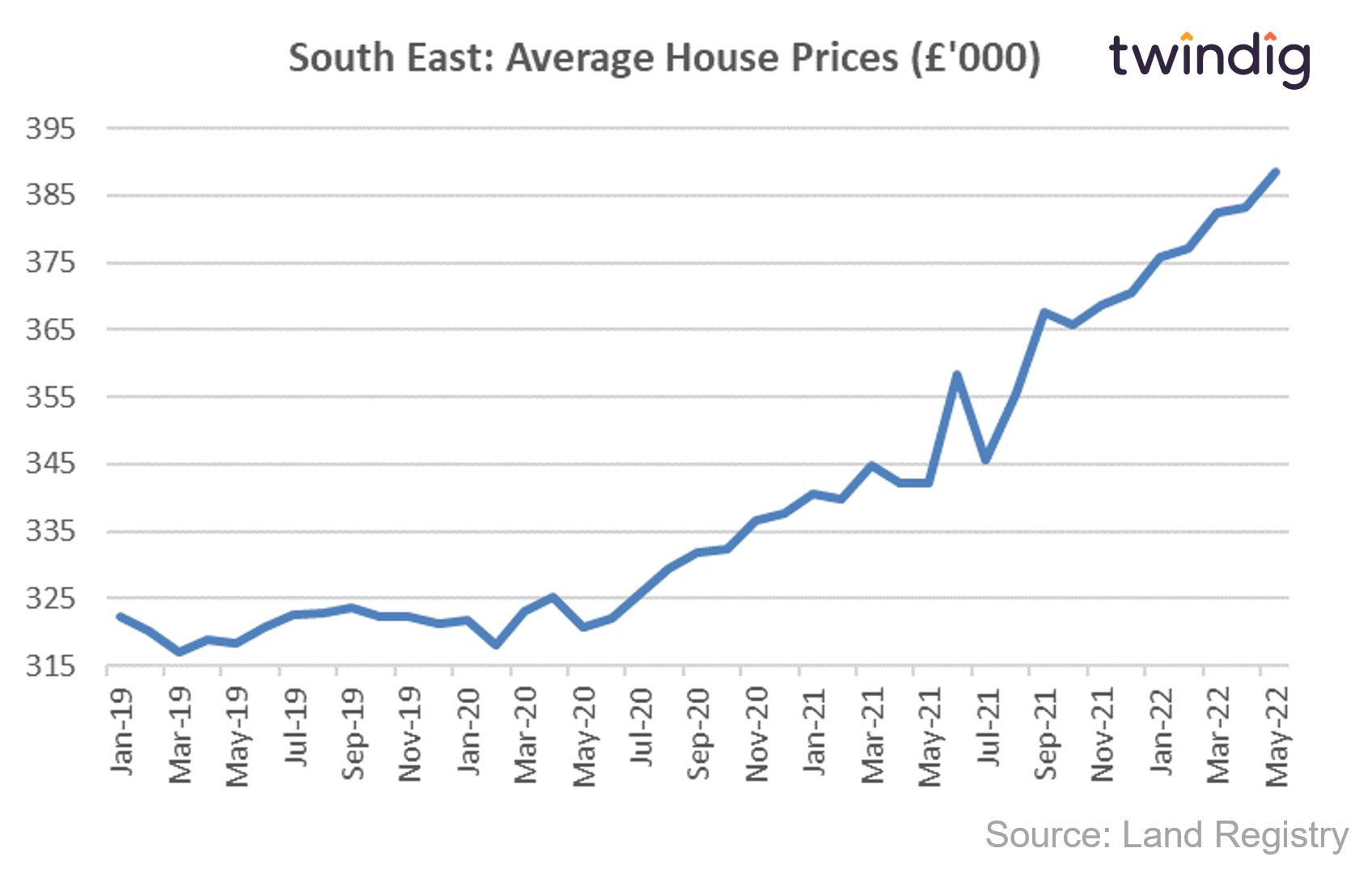 House price graph chart showing average house prices in the South East