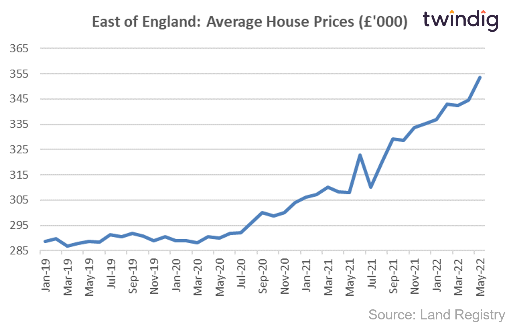 House price graph chart showing average house prices in the East of England