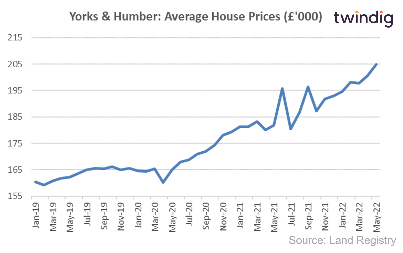 House price graph chart showing average house prices in Yorkshire and Humberside