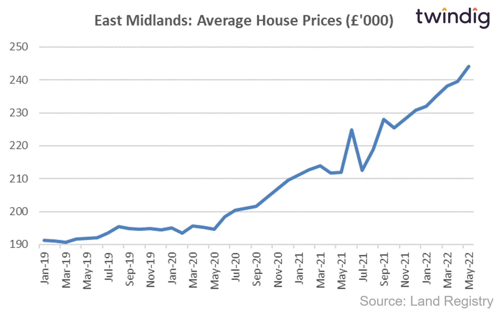 House price graph chart showing average house prices in the East Midlands