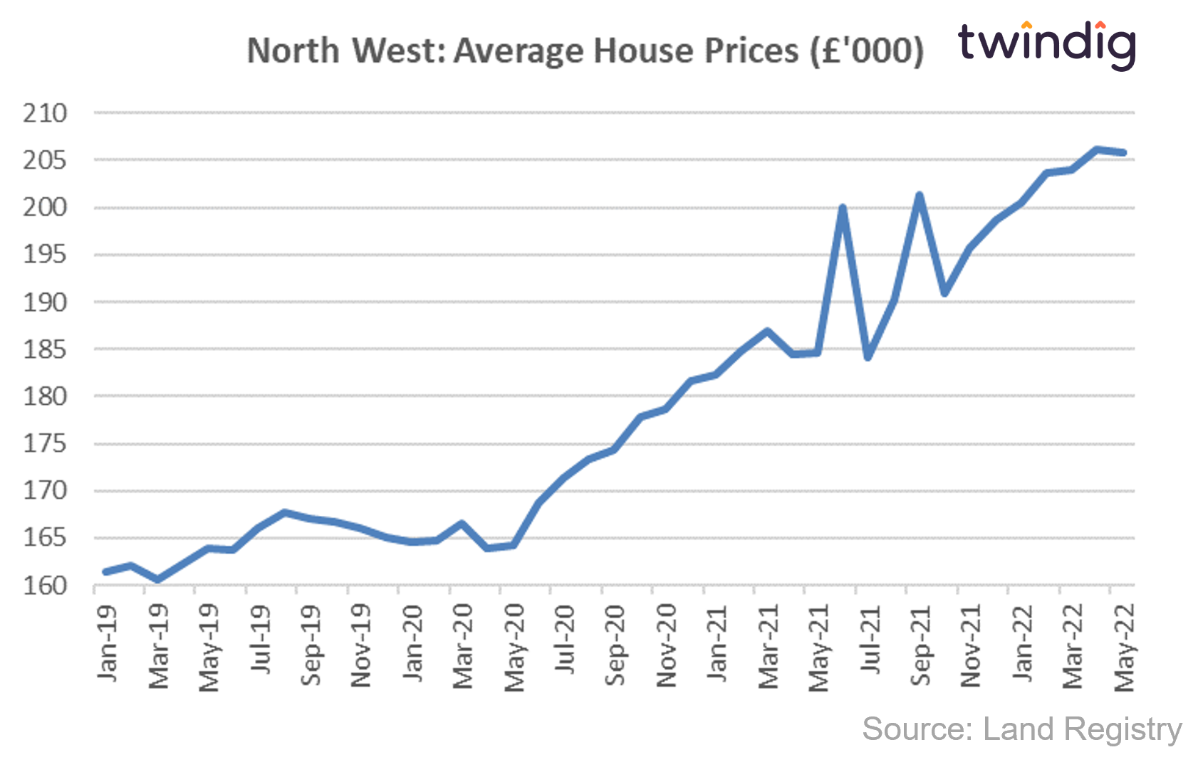 house price chart graph showing average house prices in the North West