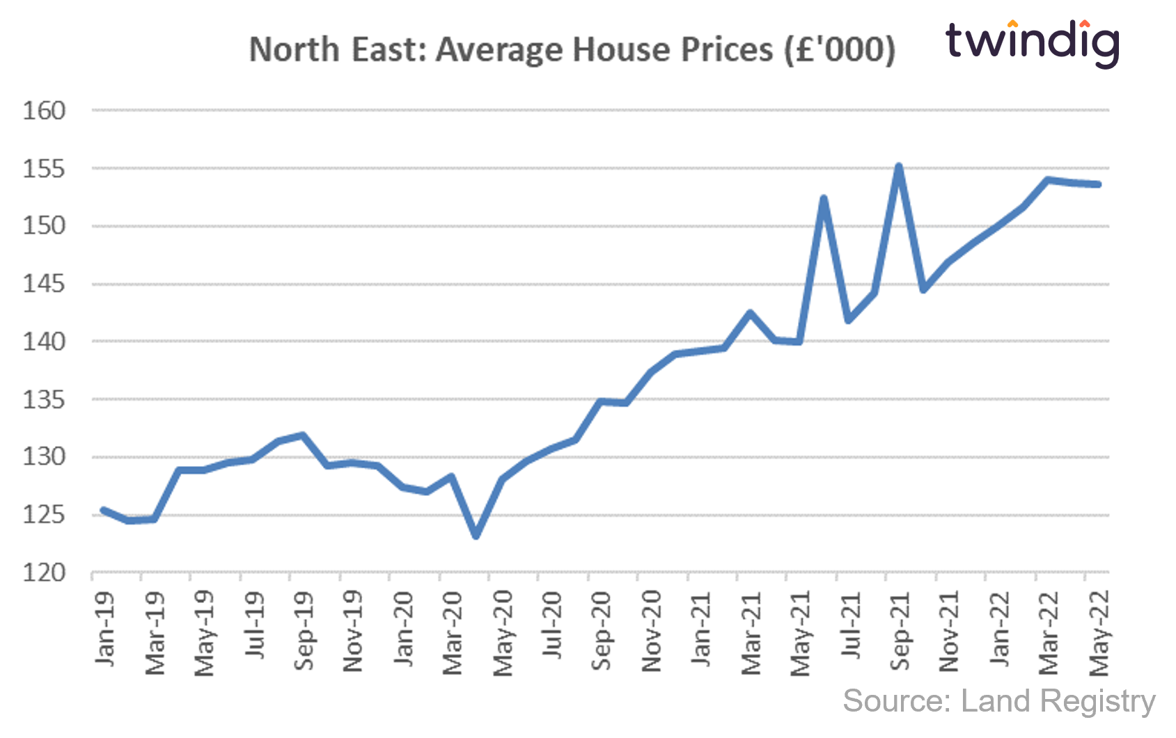 House price graph chart showing average house prices in the North East