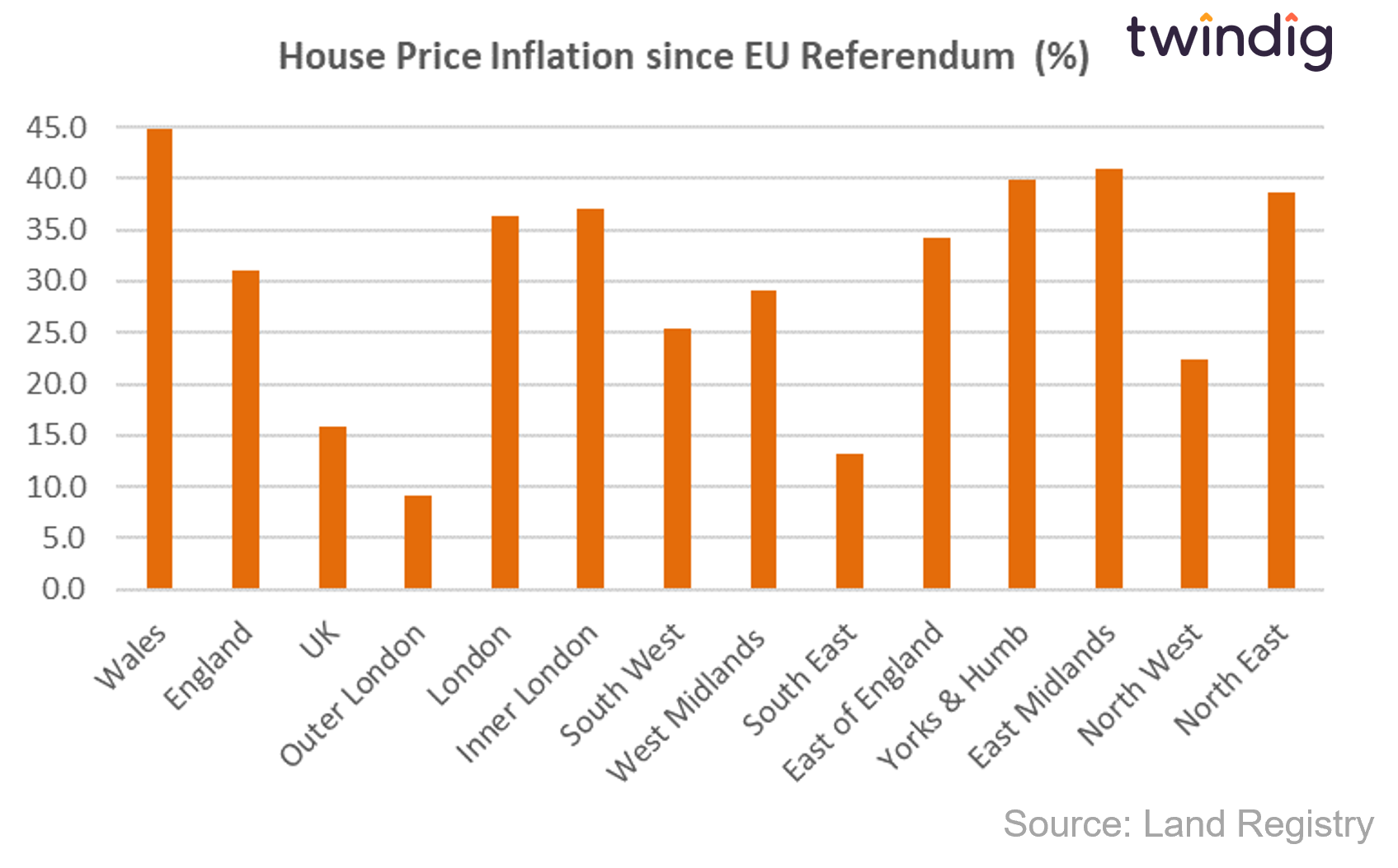 House price inflation by region in the UK since the EU Brexit referendum