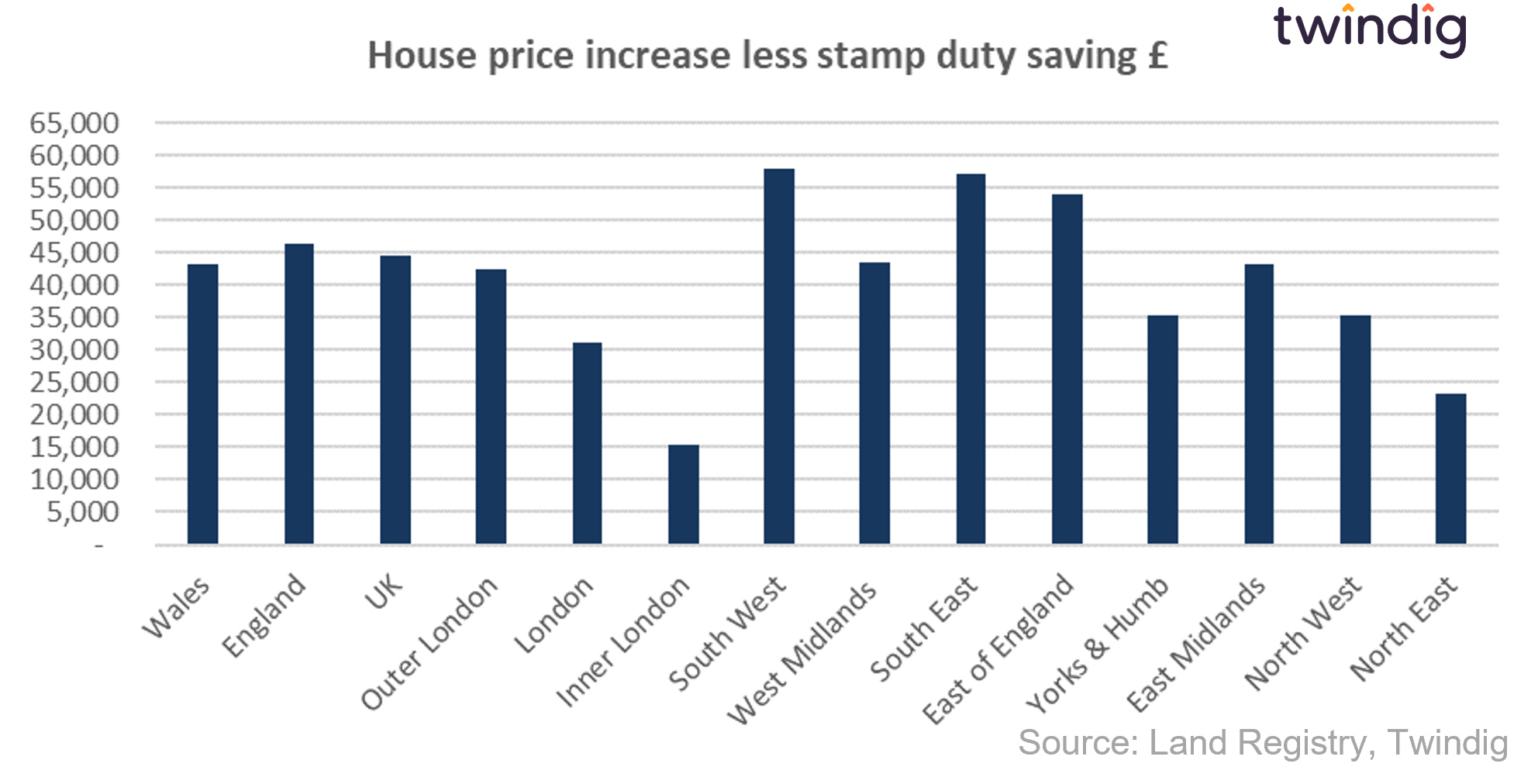 House prices increased by more than stamp duty saving