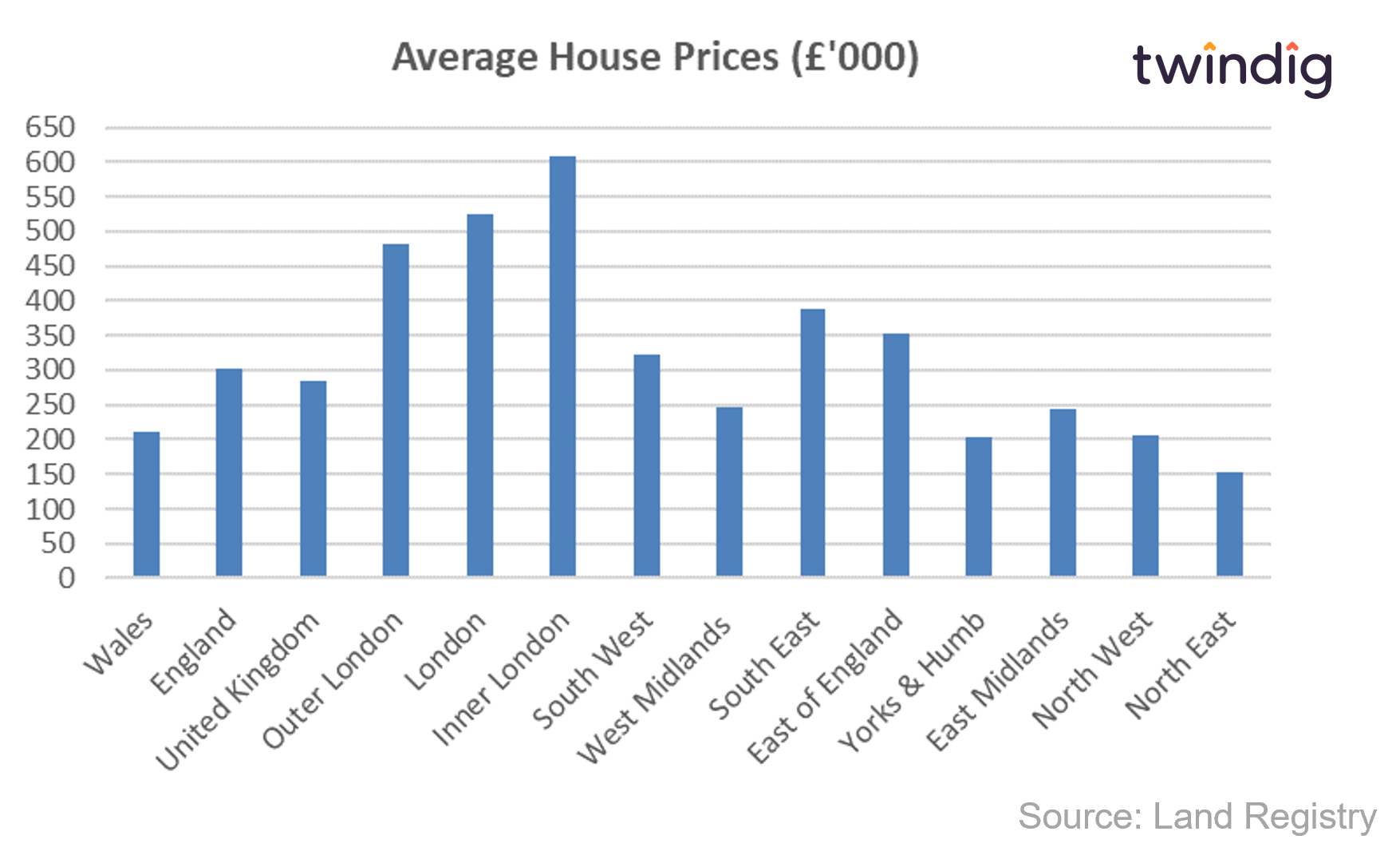 Regional UK house prices