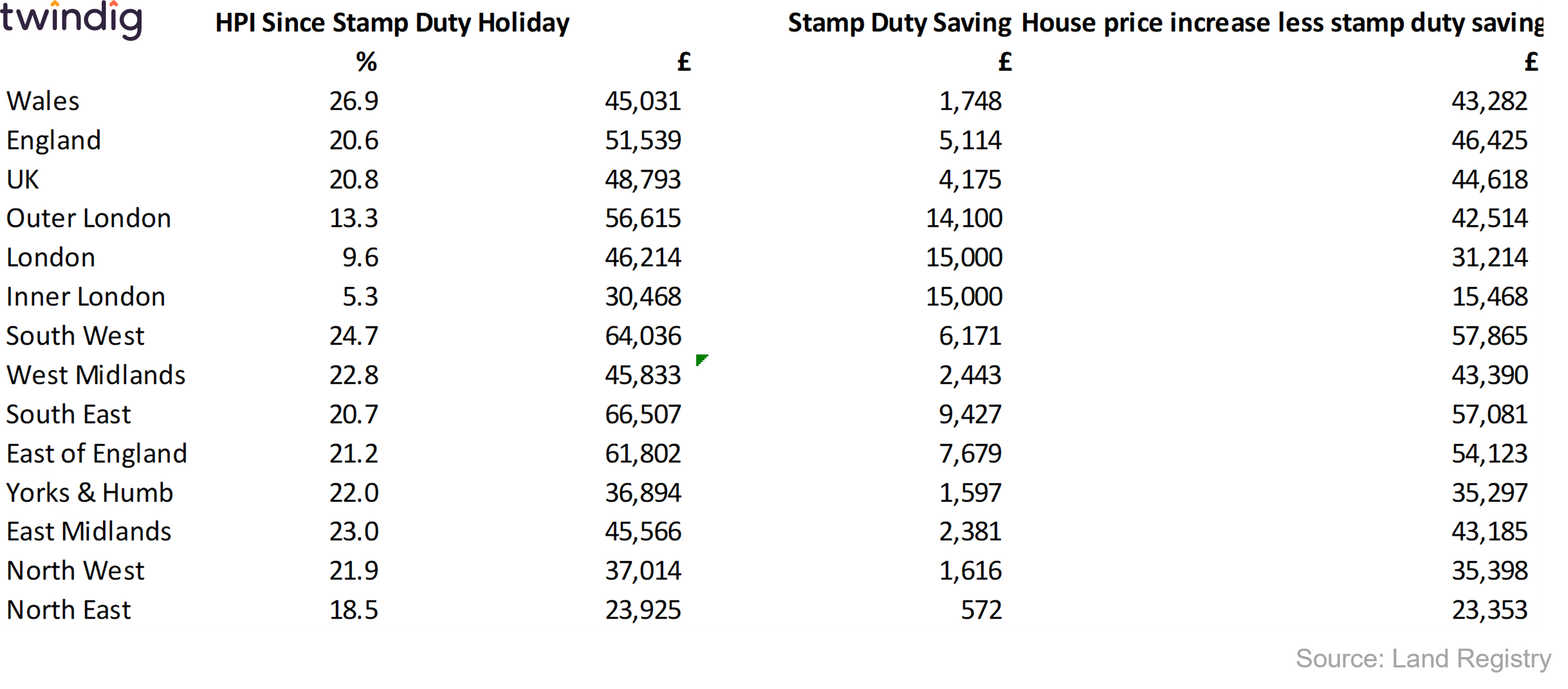 House Prices and Stamp Duty Holiday