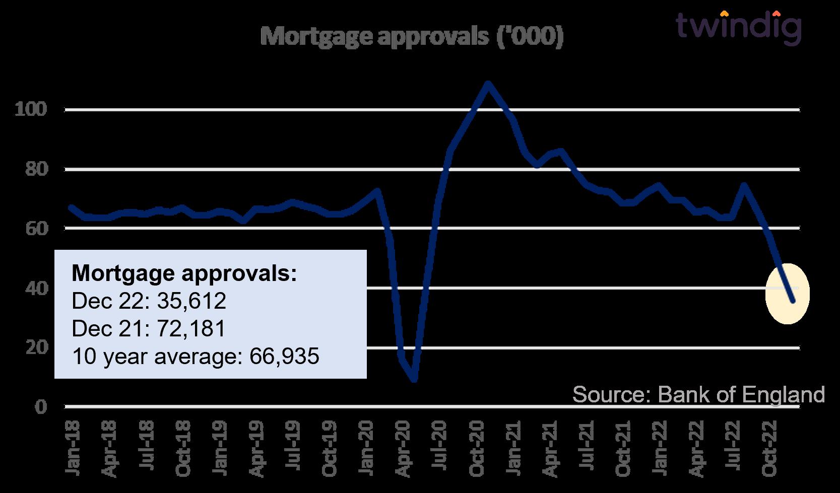 UK mortgage approvals twindig anthony codling