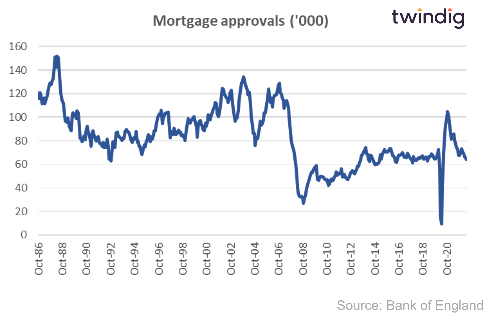 Chart UK mortgage approvals long run twindig anthony codling bank of england