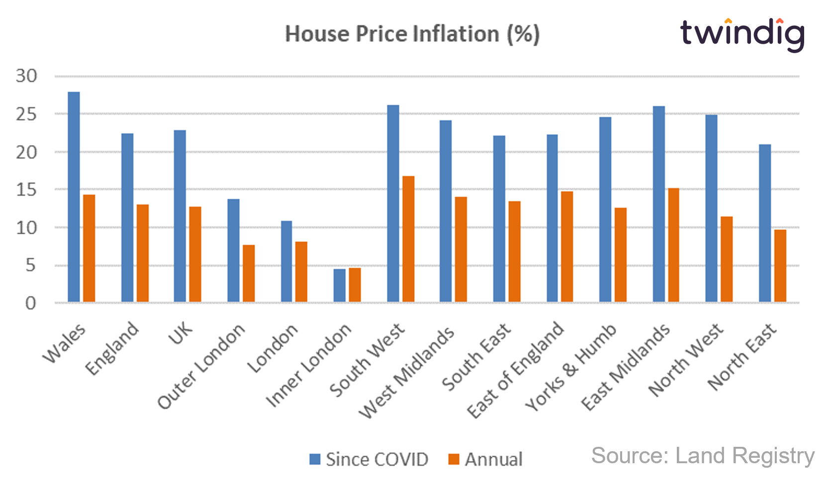House price inflation graph showing annual house price inflation and house price inflation since the start of the COVID pandemic