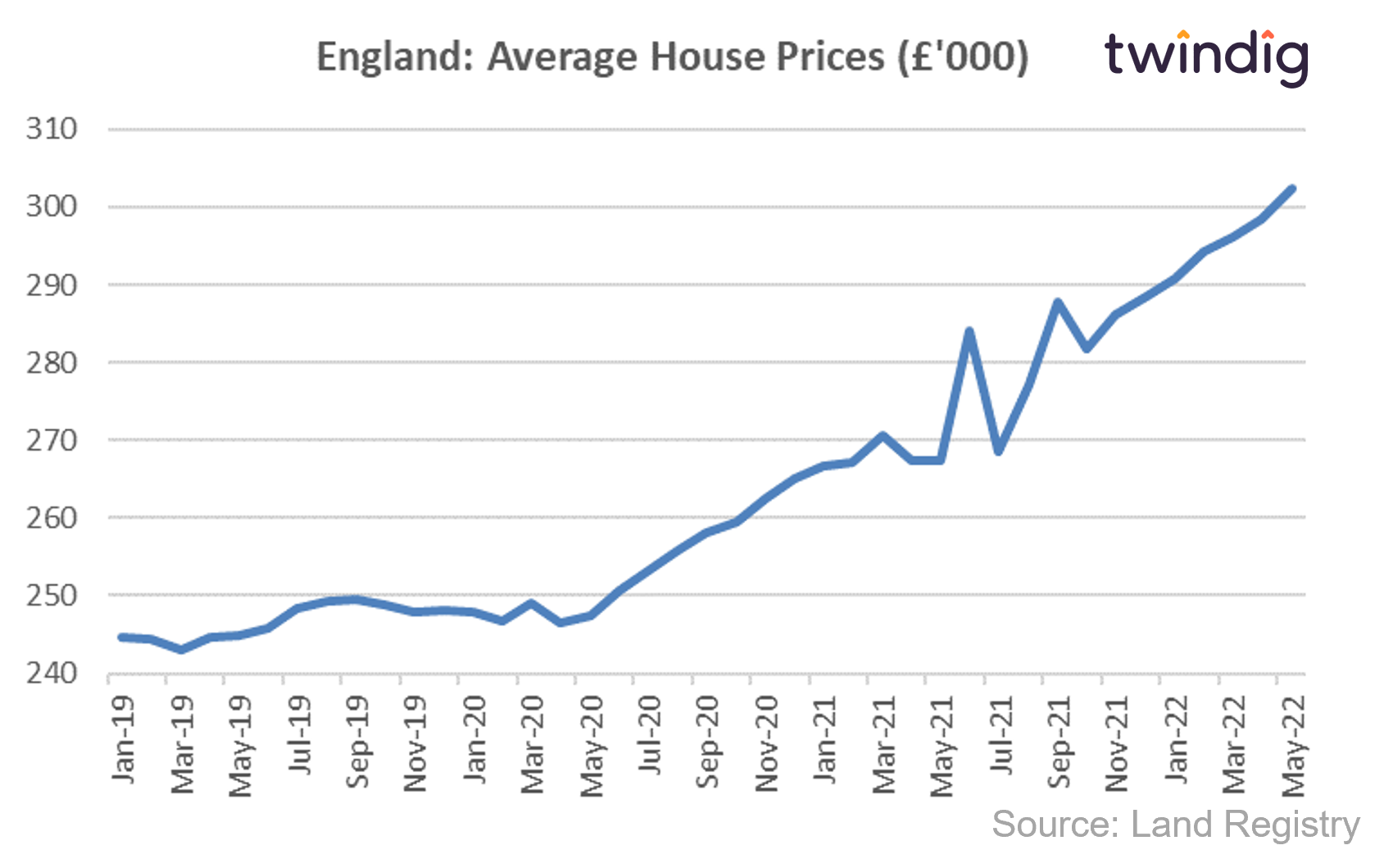 House price graph chart showing average house prices in England
