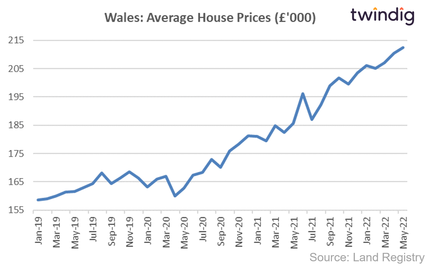 House price graph chart showing average house prices in Wales