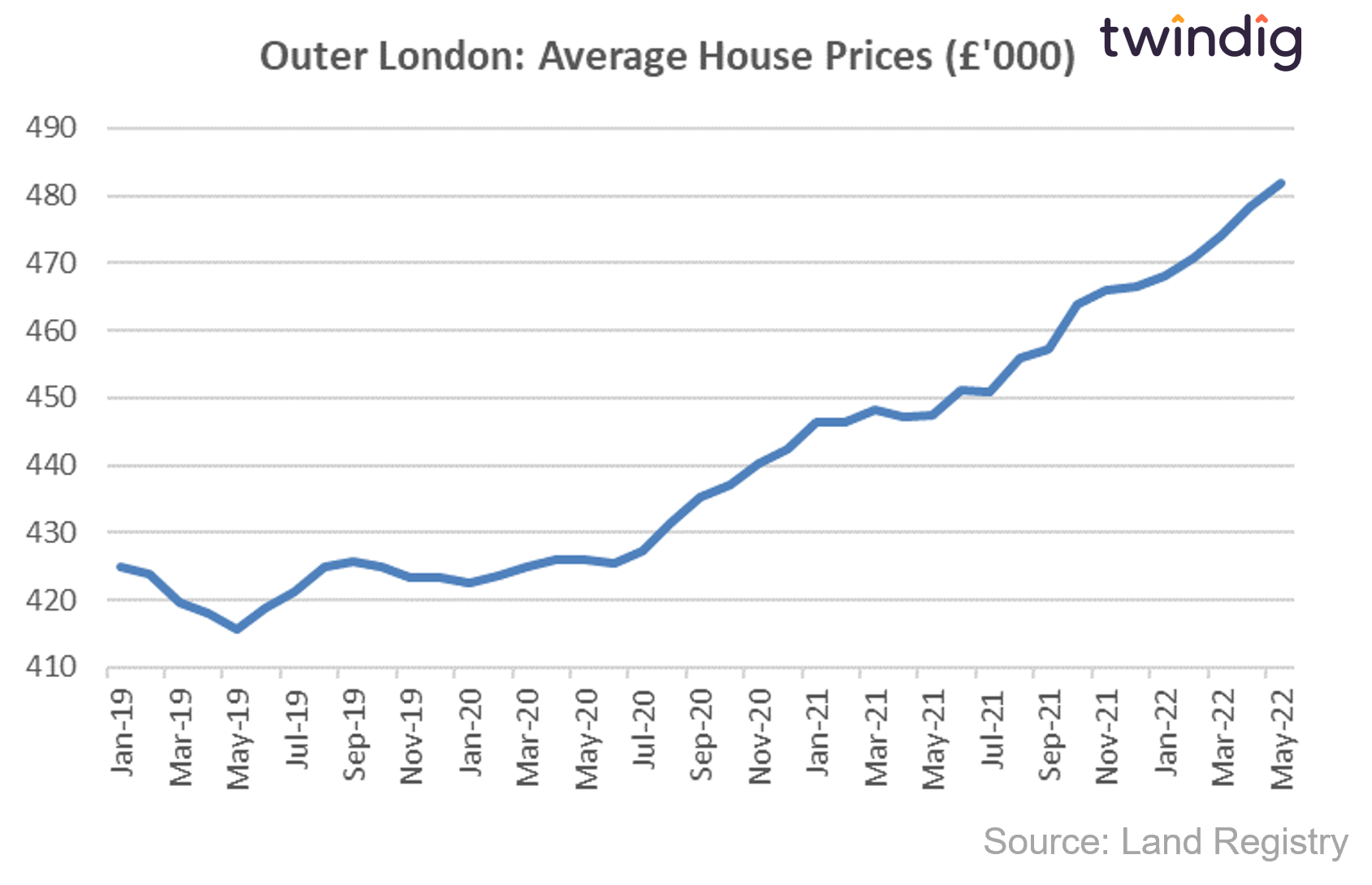 House price graph chart showing average house prices in outer LOndon