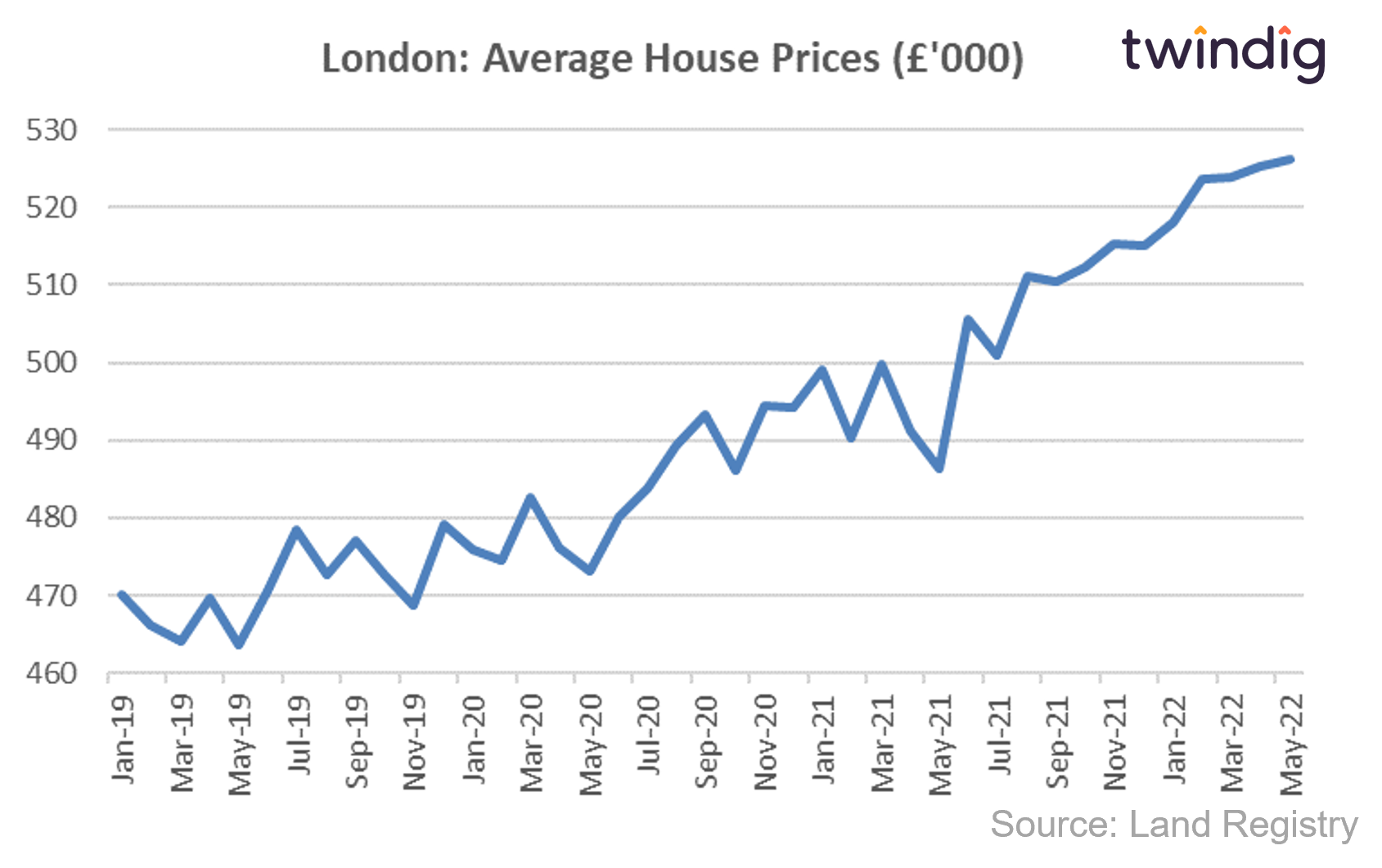 House price graph chart showing average house prices in London