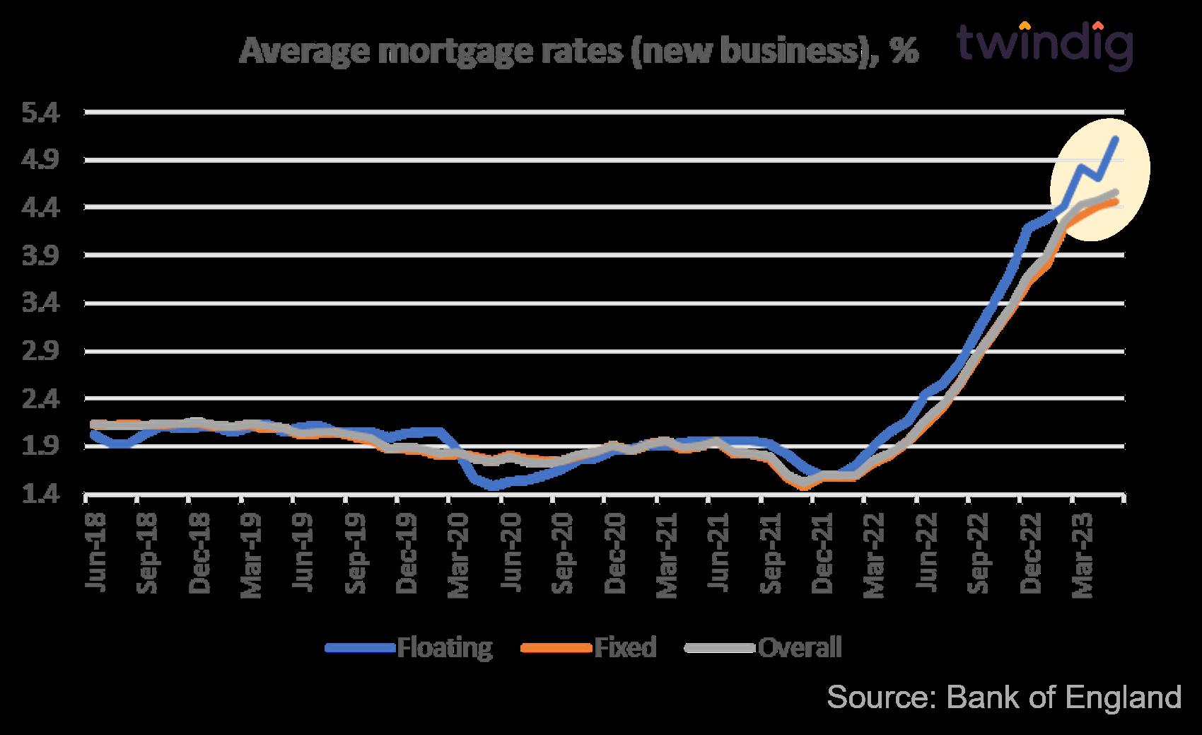 Average UK mortgage rates fixed rate mortgage floating rate mortgage Twindig