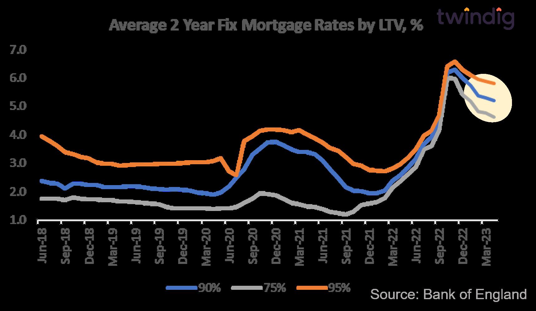 Average UK mortgage rates by LTV Twindig