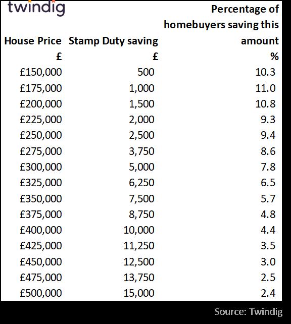 SDLT Savings Table