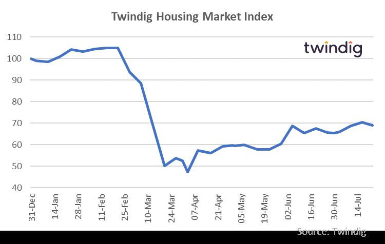 Twindig HMI Chart 24 July 2020