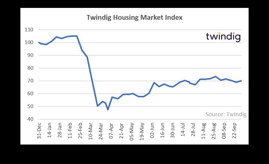 Twindig HMI Chart 5 October 2020