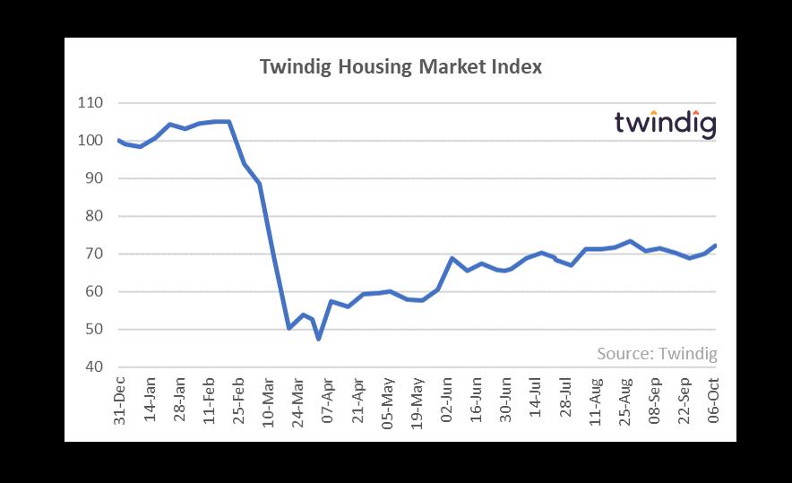 Twindig HMI Chart 12 October 2020