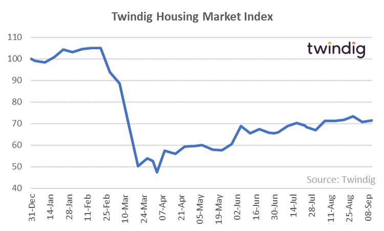 Twindig HMI Chart 14 September 2020