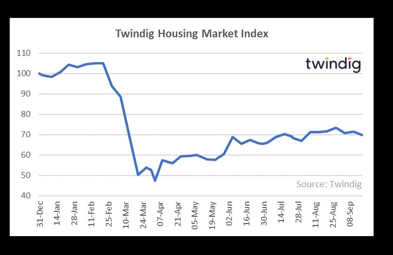 Twindig HMI Chart 21 September 2020
