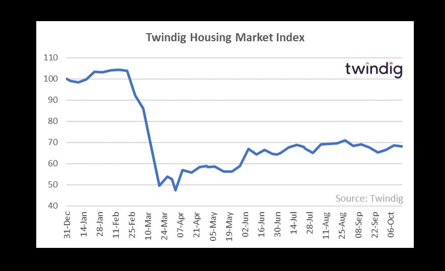 Twindig HMI Chart 19 October 2020