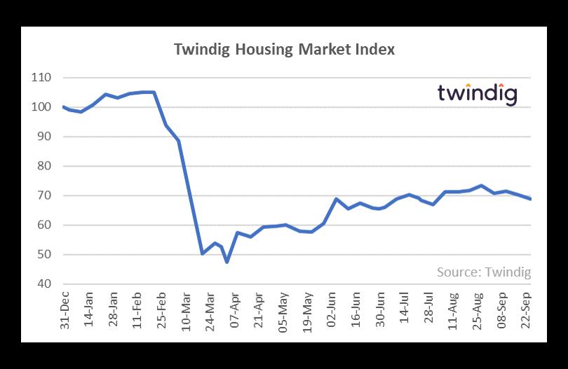 Twindig HMI Chart 28 September 2020