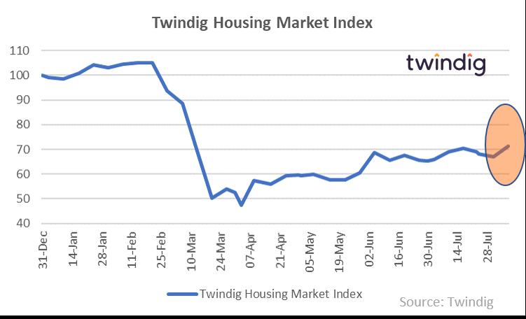 Twindig HMI Chart 10 August 2020