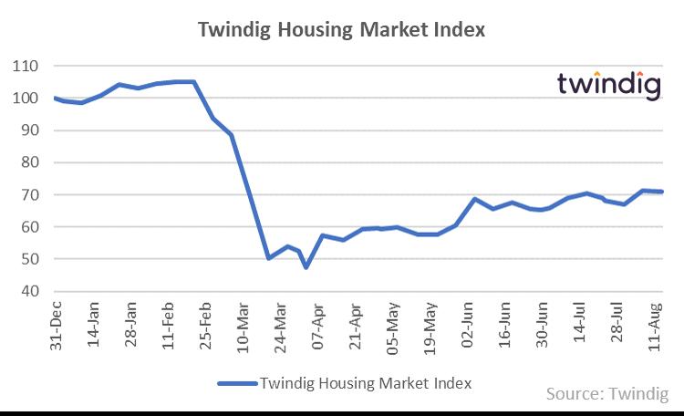 Twindig HMI Chart 17 August 2020