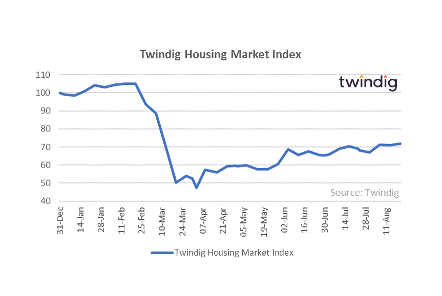Twindig HMI Chart 24 August 2020