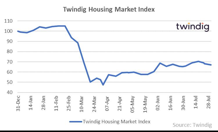 Twindig HMI Chart 3 August 2020