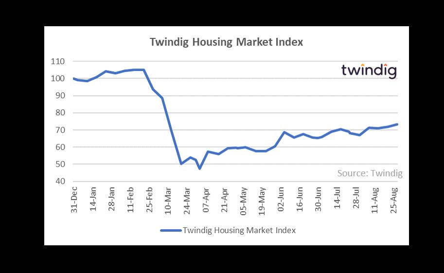 Twindig HMI Chart 31 August 2020