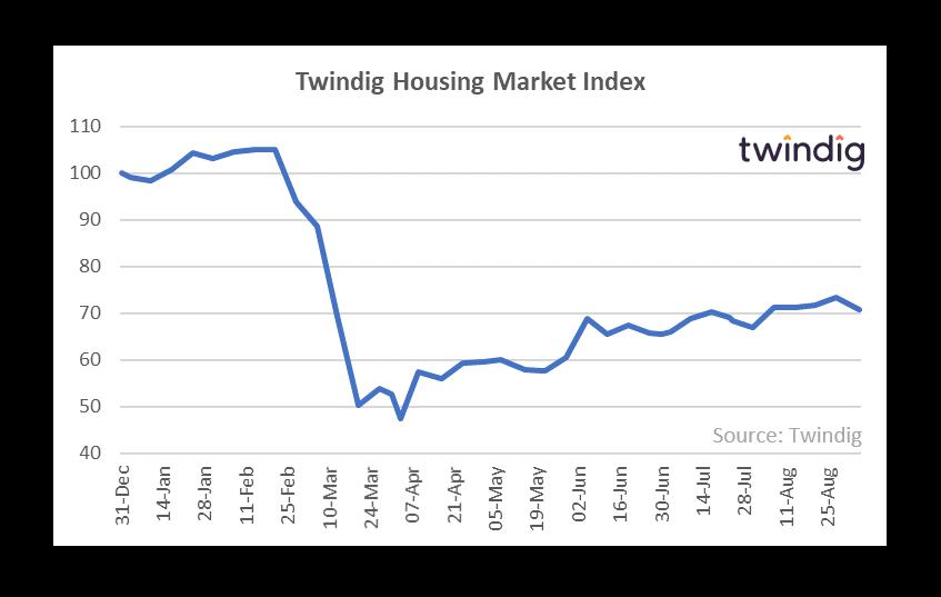 Twindig HMI Chart 7 September 2020