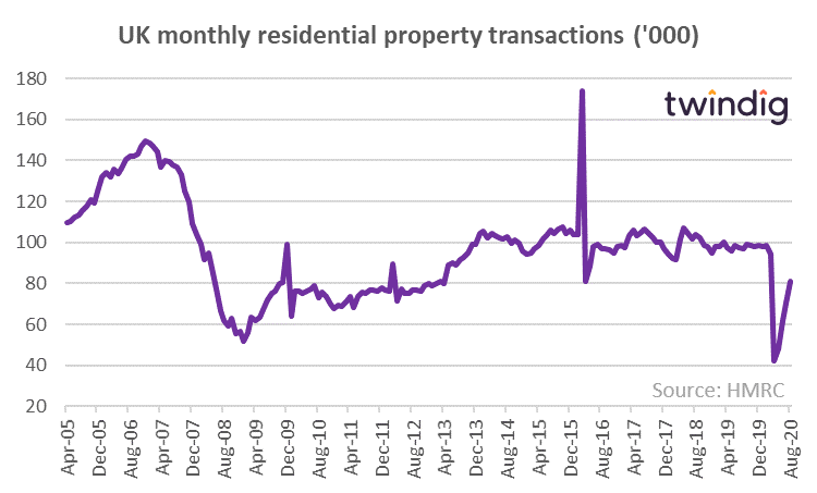 UK monthly residential property transactions