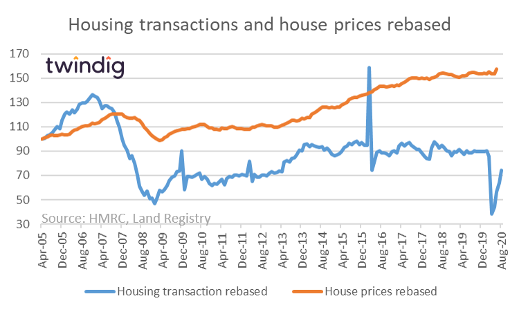 Housing transactions and house prices rebased