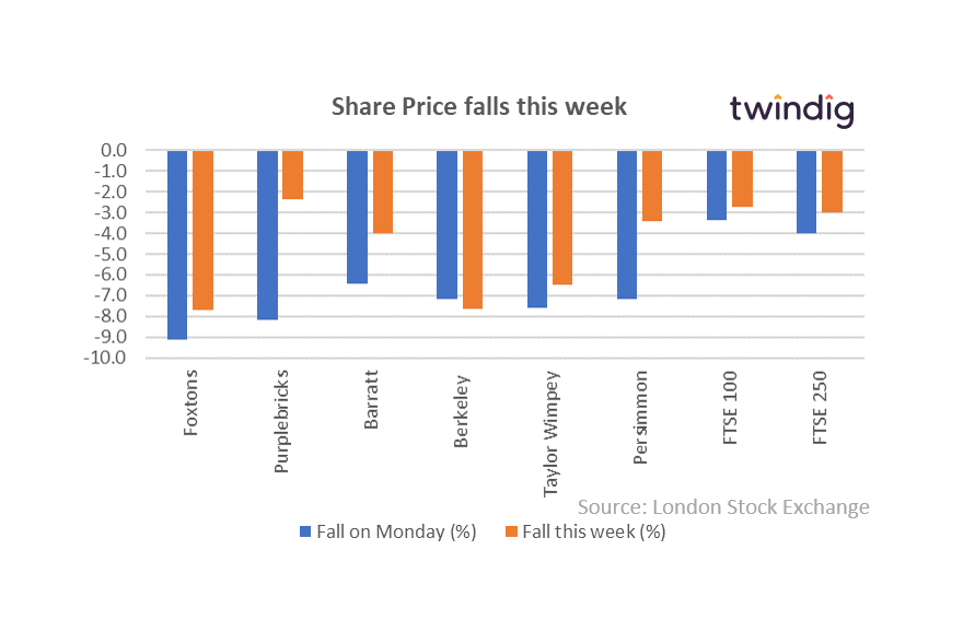 Share prices falls this week