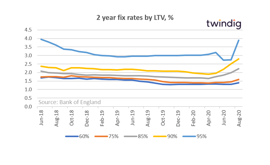 2 year fixed rates by LTV (August 2020)