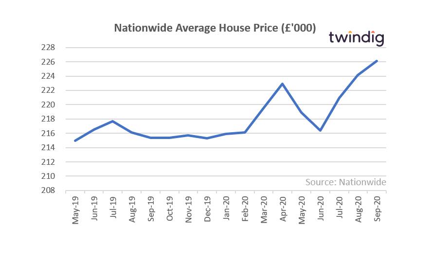 Nationwide Average House Price (September 2020)