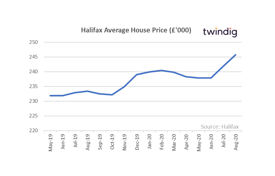 Halifax Average House Price August 2020
