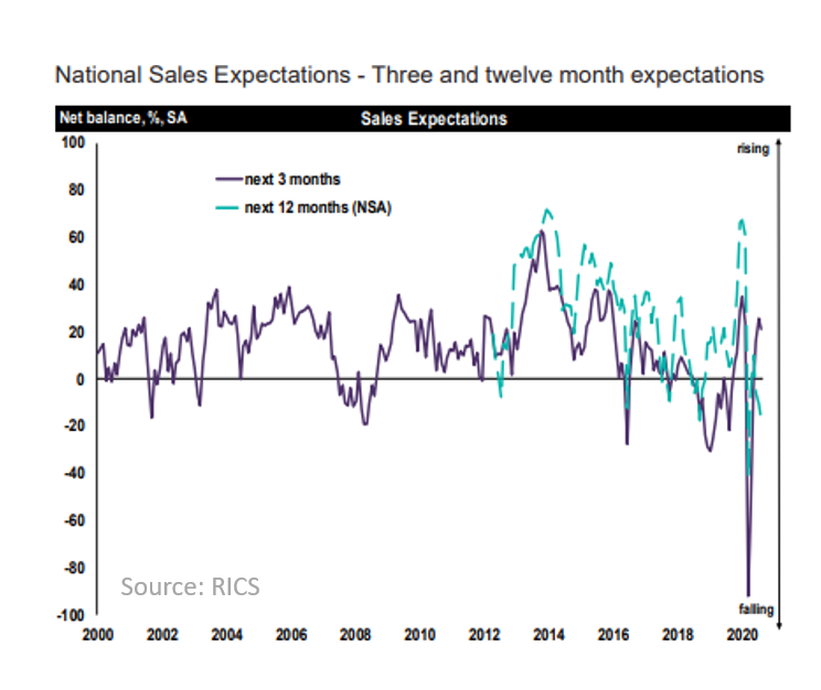 RICS National Sales Expectations August 2020