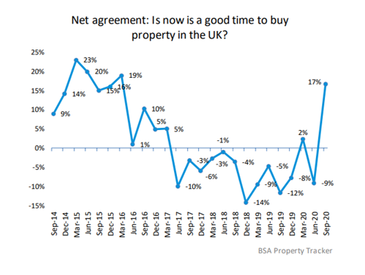Is now a good time to buy a property in the UK