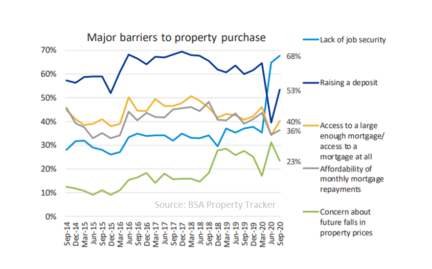 Major barriers to property purchase