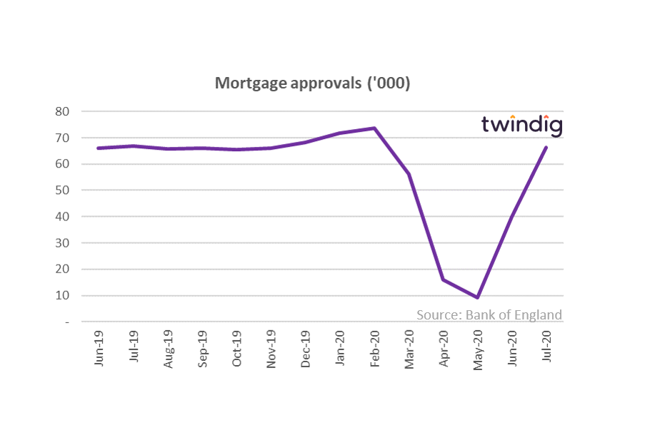 Mortgage Approvals (July 2020)