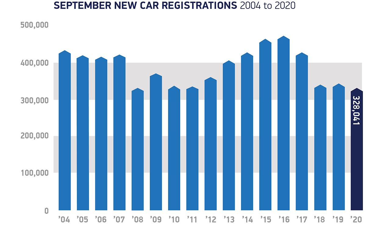 September New Car Registrations (2004 to 2020)