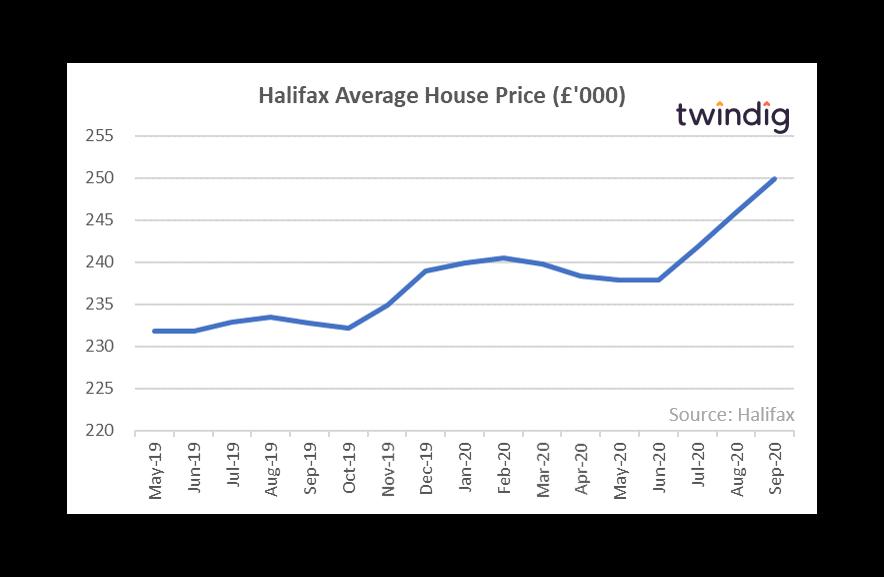 Halifax Average House Prices (October 2020)
