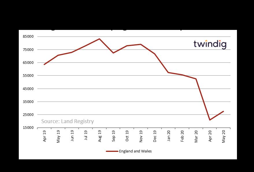 Land Registry Housing Transactions (May 2020)